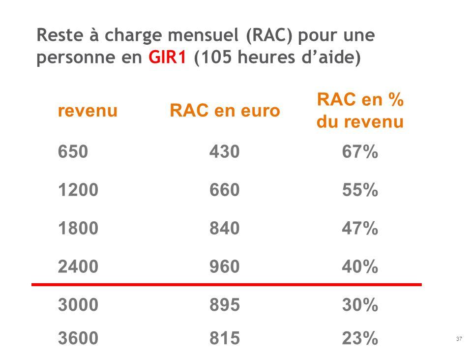Reste à charge mensuel (RAC) pour une personne en GIR1 (105 heures d'aide)