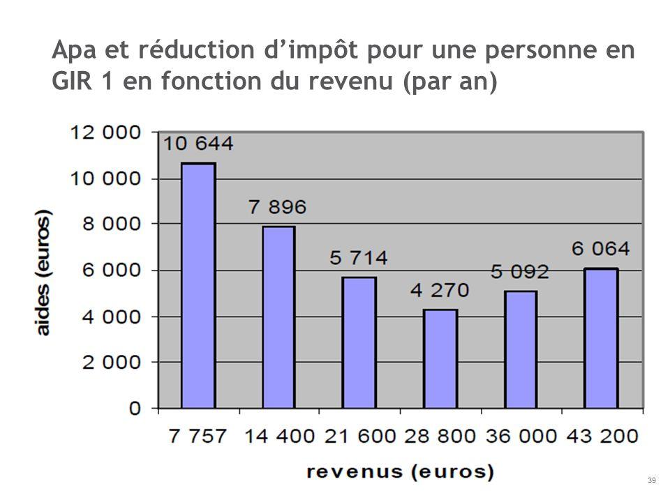 Apa et réduction d'impôt pour une personne en GIR 1 en fonction du revenu (par an)