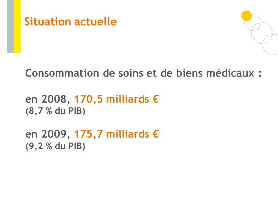 Situation actuelleConsommation de soins et de biens médicaux : en 2008, 170,5 milliards € (8,7 % du PIB)