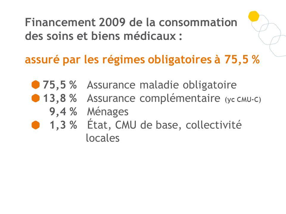 Financement 2009 de la consommation des soins et biens médicaux :