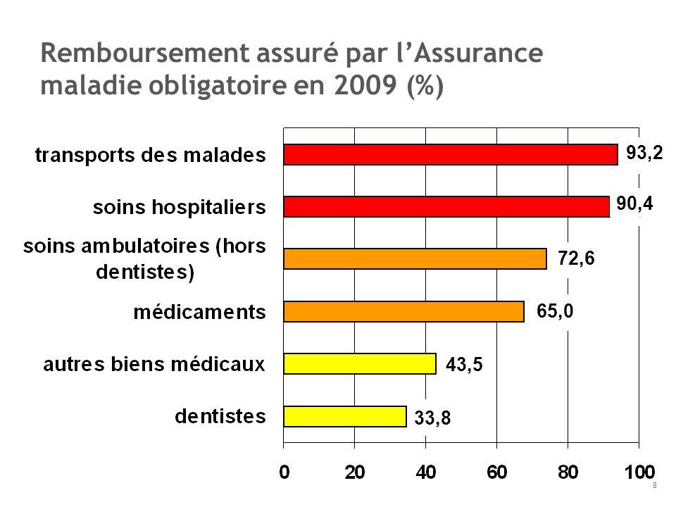 Remboursement assuré par l'Assurance maladie obligatoire en 2009 (%)