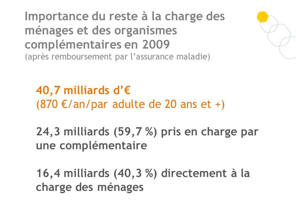 Importance du reste à la charge des ménages et des organismes complémentaires en 2009 (après remboursement par l'assurance maladie)