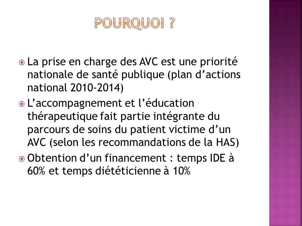 Pourquoi La prise en charge des AVC est une priorité nationale de santé publique (plan d'actions national 2010-2014)