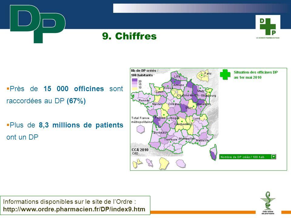 9. Chiffres Près de 15 000 officines sont raccordées au DP (67%)