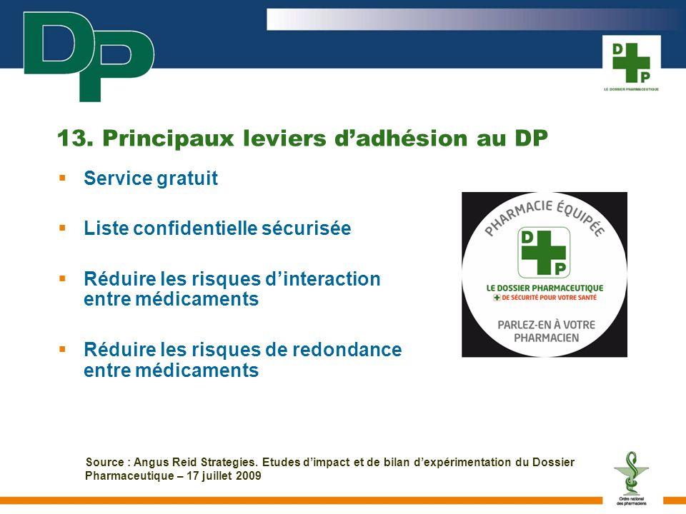 13. Principaux leviers d'adhésion au DP