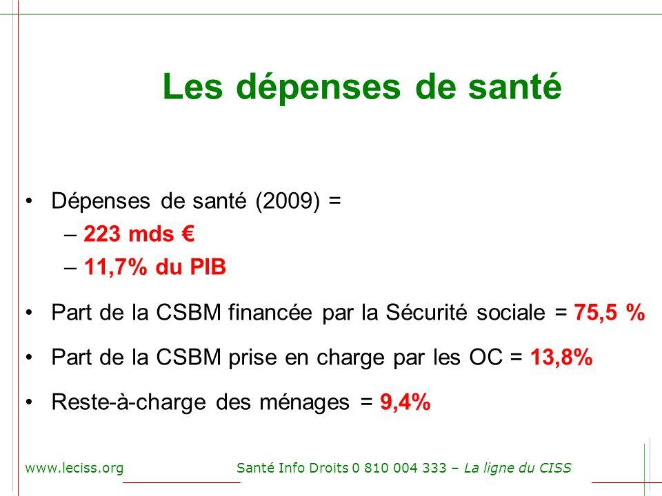Les dépenses de santé Dépenses de santé (2009) = 223 mds €