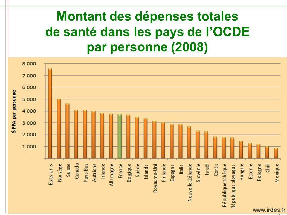 Montant des dépenses totales de santé dans les pays de l'OCDE par personne (2008)