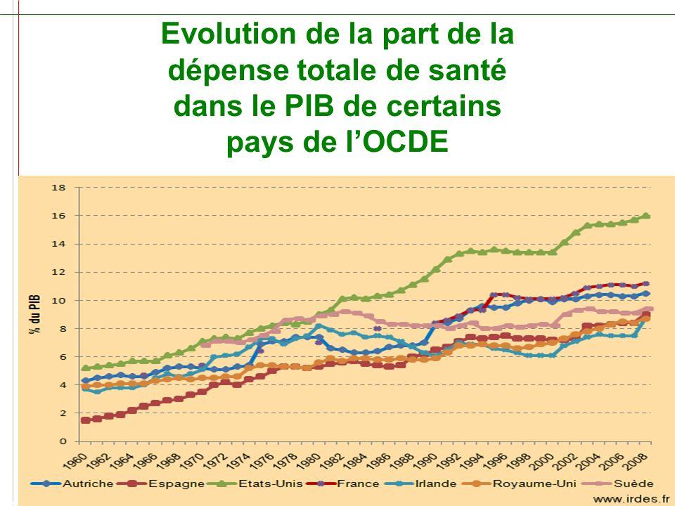 Evolution de la part de la dépense totale de santé dans le PIB de certains pays de l'OCDE