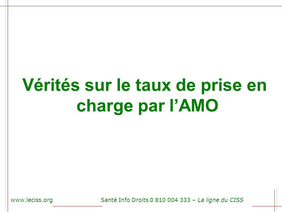 Vérités sur le taux de prise en charge par l'AMO