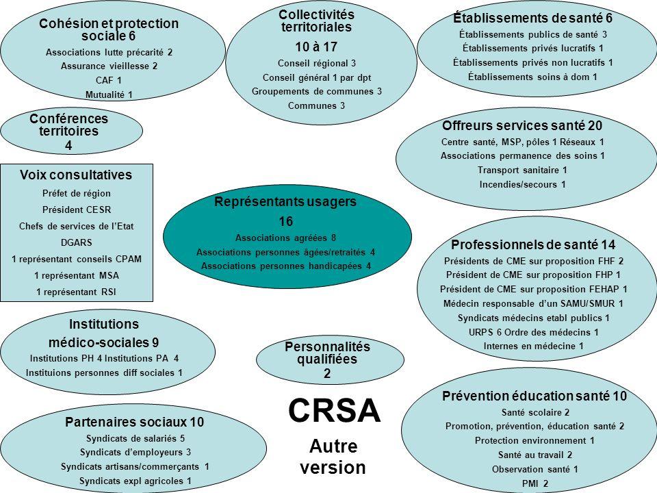 CRSA Autre version Collectivités territoriales