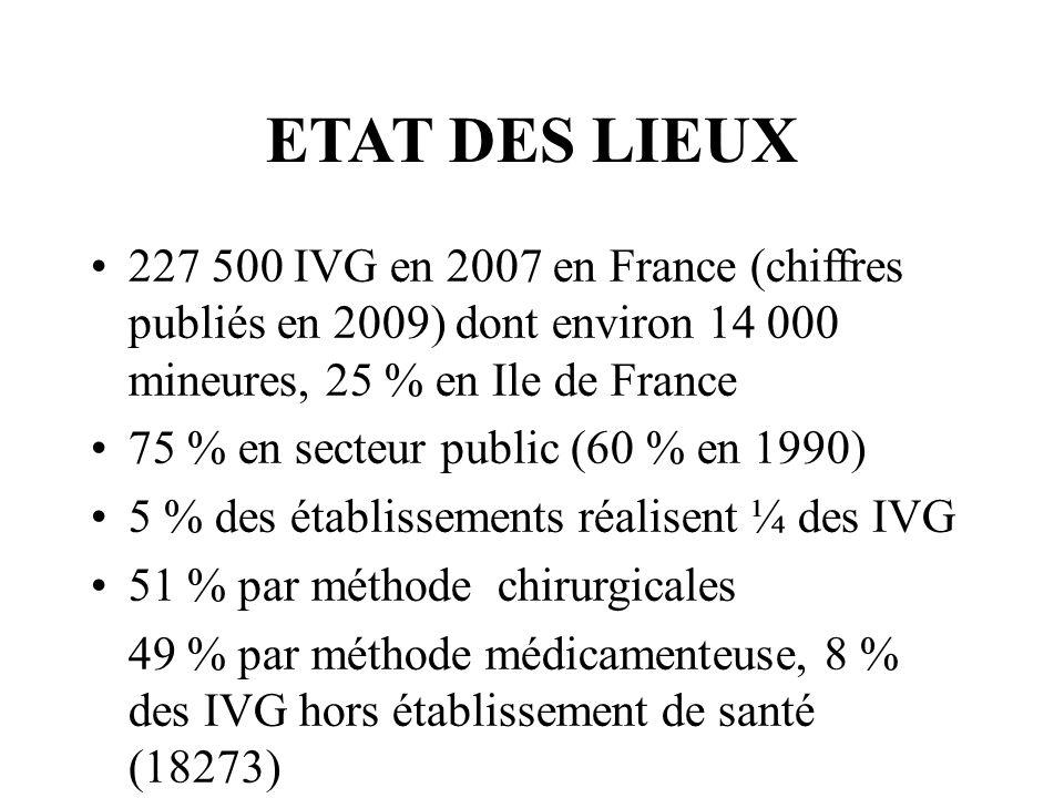 ETAT DES LIEUX227 500 IVG en 2007 en France (chiffres publiés en 2009) dont environ 14 000 mineures, 25 % en Ile de France.
