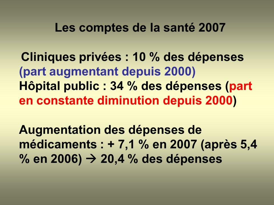 Les comptes de la santé 2007Cliniques privées : 10 % des dépenses (part augmentant depuis 2000)