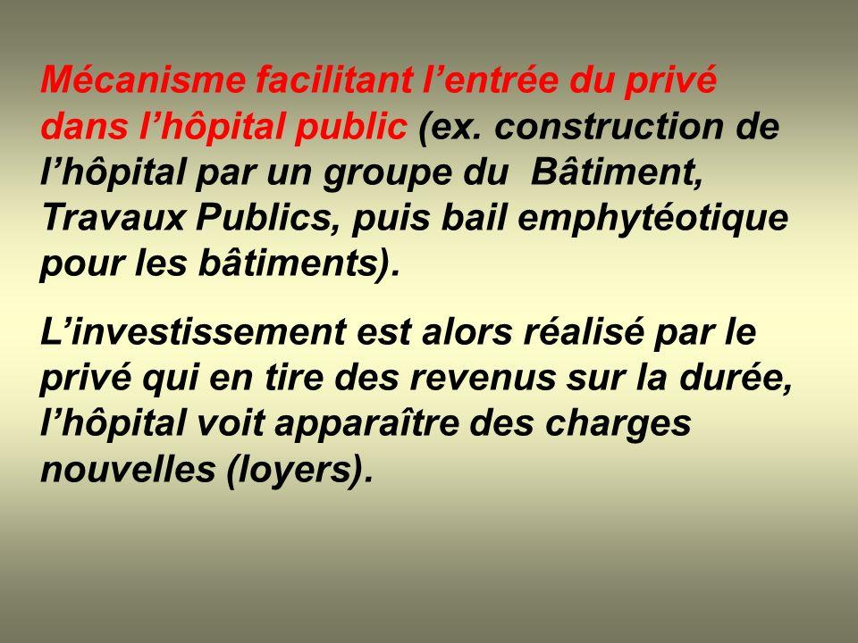 Mécanisme facilitant l'entrée du privé dans l'hôpital public (ex
