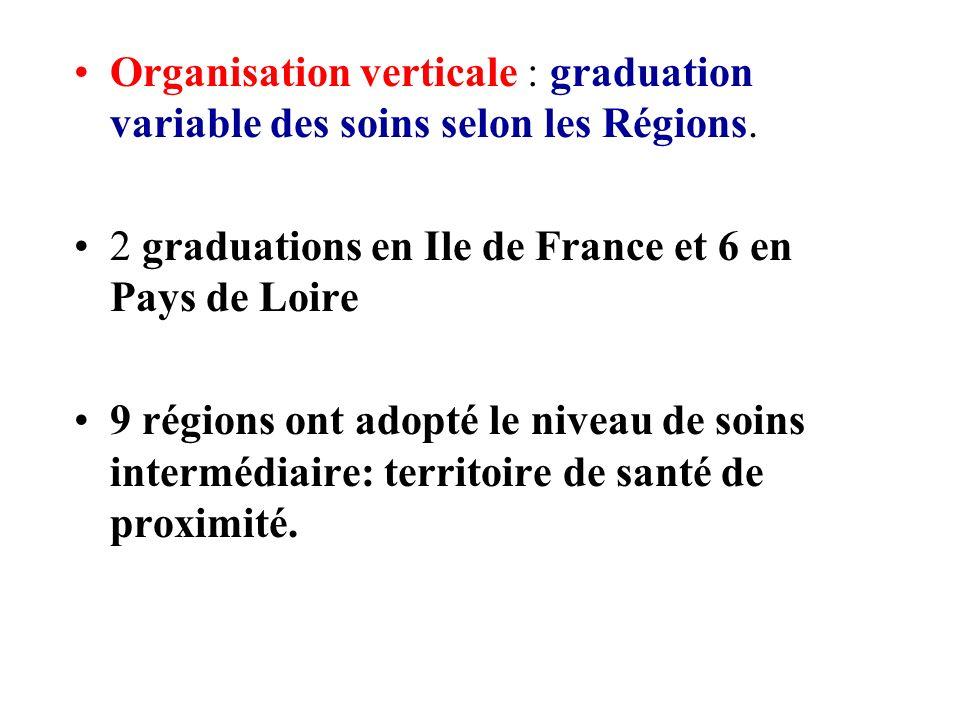 Organisation verticale : graduation variable des soins selon les Régions.
