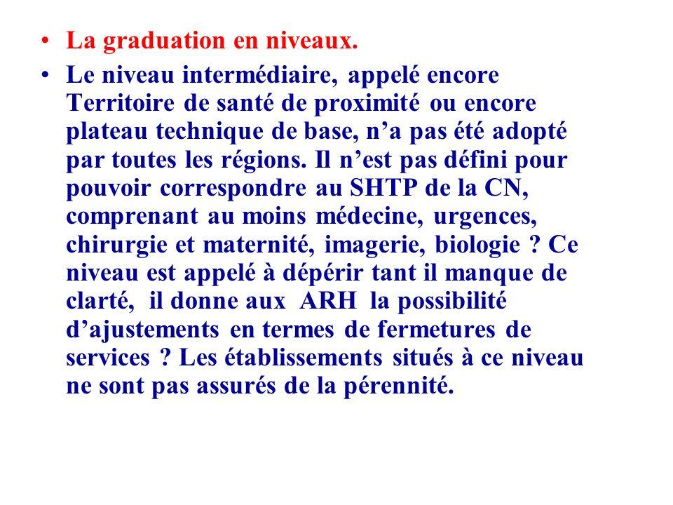 La graduation en niveaux.