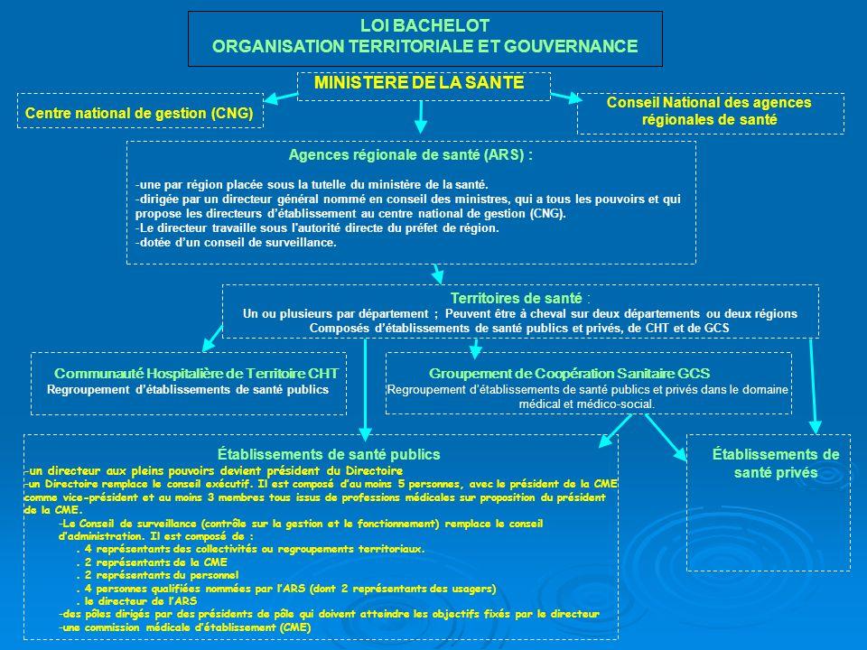LOI BACHELOT ORGANISATION TERRITORIALE ET GOUVERNANCE