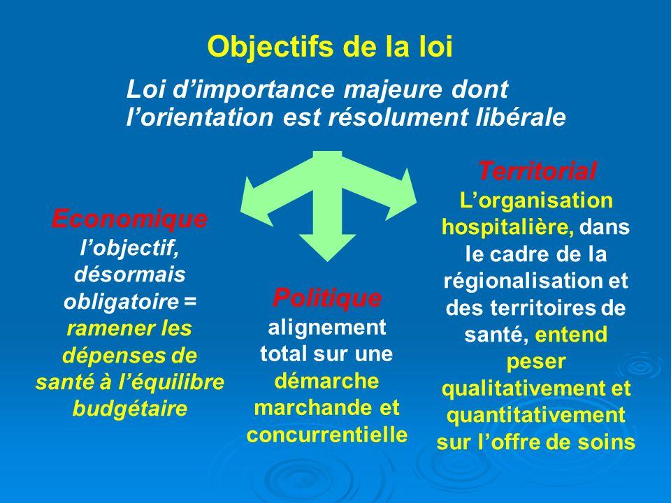 Objectifs de la loi Loi d'importance majeure dont l'orientation est résolument libérale.