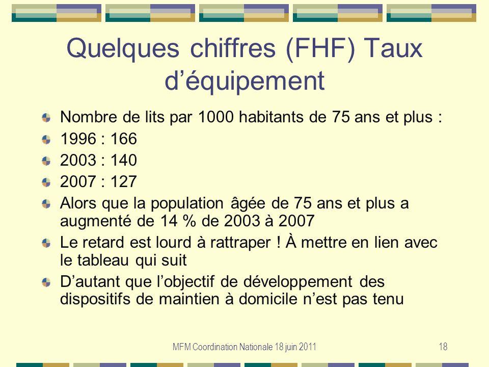 Quelques chiffres (FHF) Taux d'équipement