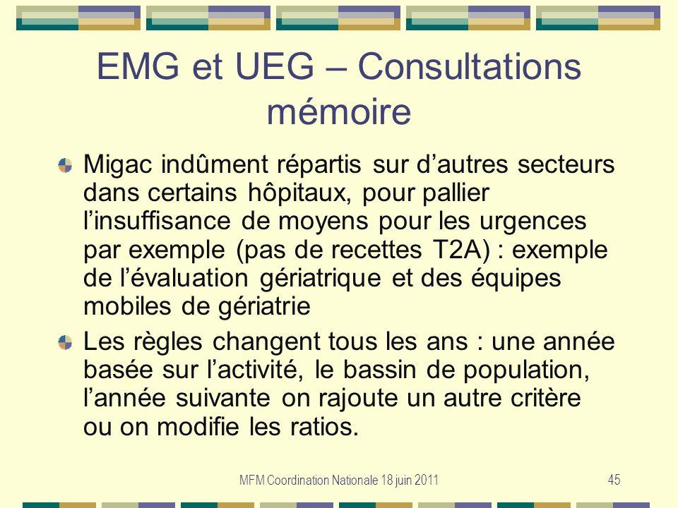 EMG et UEG – Consultations mémoire