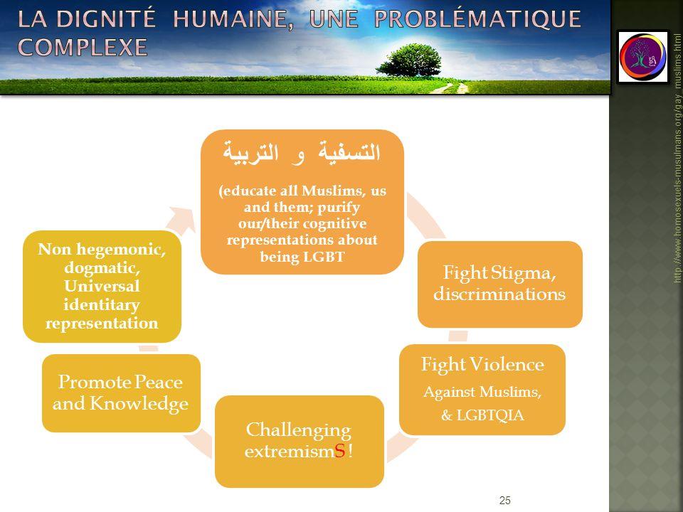 La dignité humaine, une problématique complexe