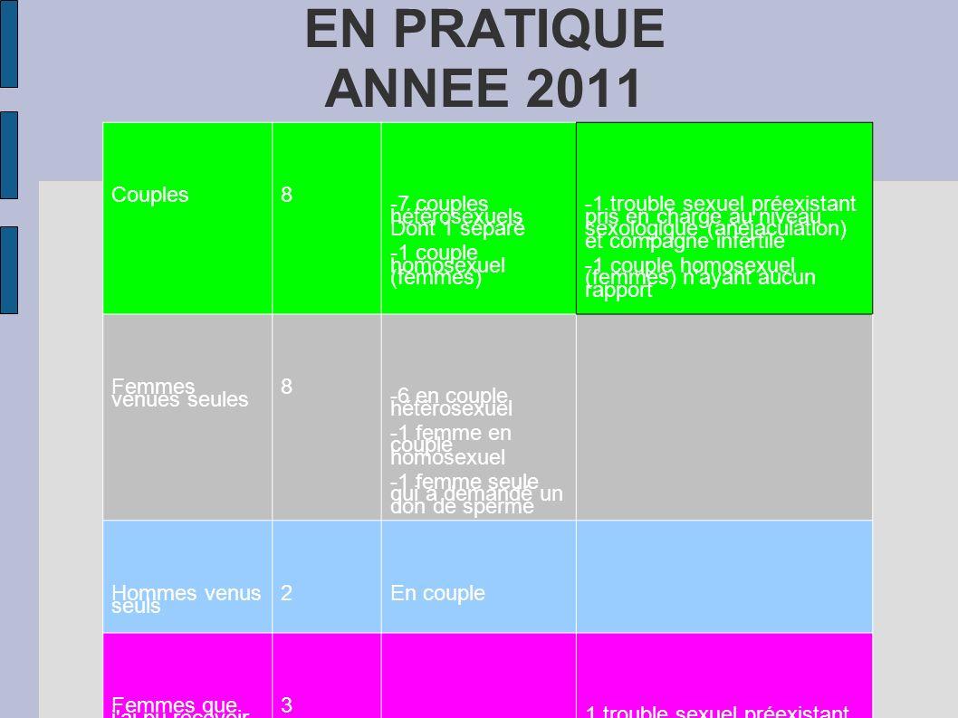 EN PRATIQUE ANNEE 2011 Couples 8 -7 couples hétérosexuels