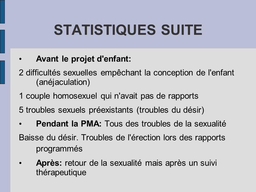 STATISTIQUES SUITE Avant le projet d enfant: