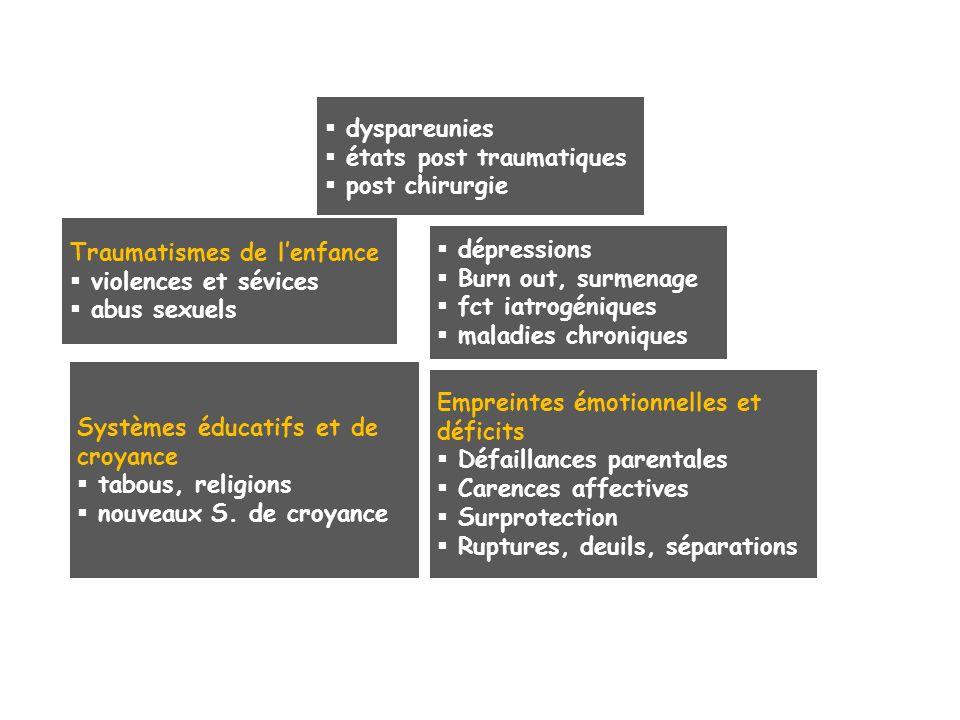 dyspareunies états post traumatiques. post chirurgie. Traumatismes de l'enfance. violences et sévices.