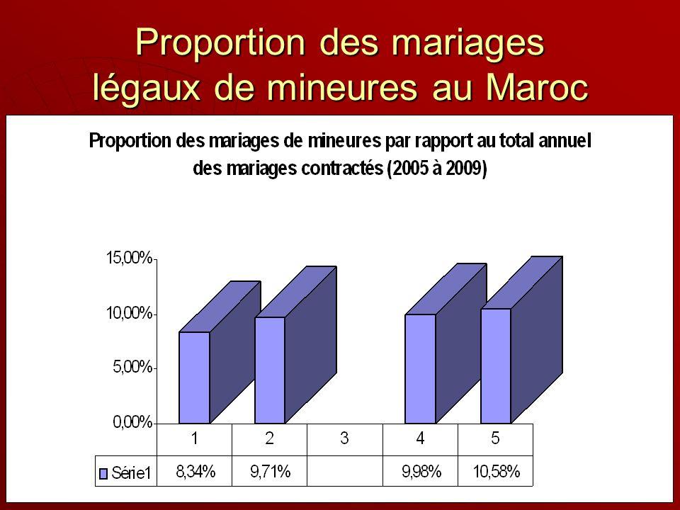 Proportion des mariages légaux de mineures au Maroc