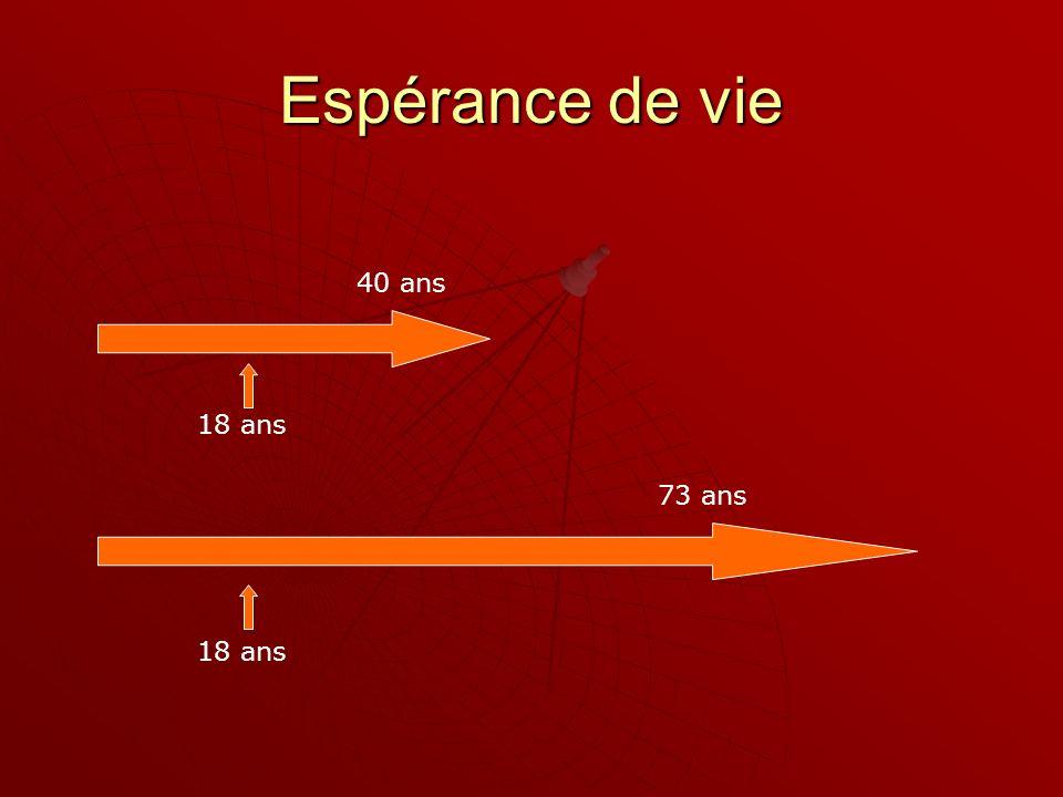 Espérance de vie 40 ans 18 ans 73 ans 18 ans