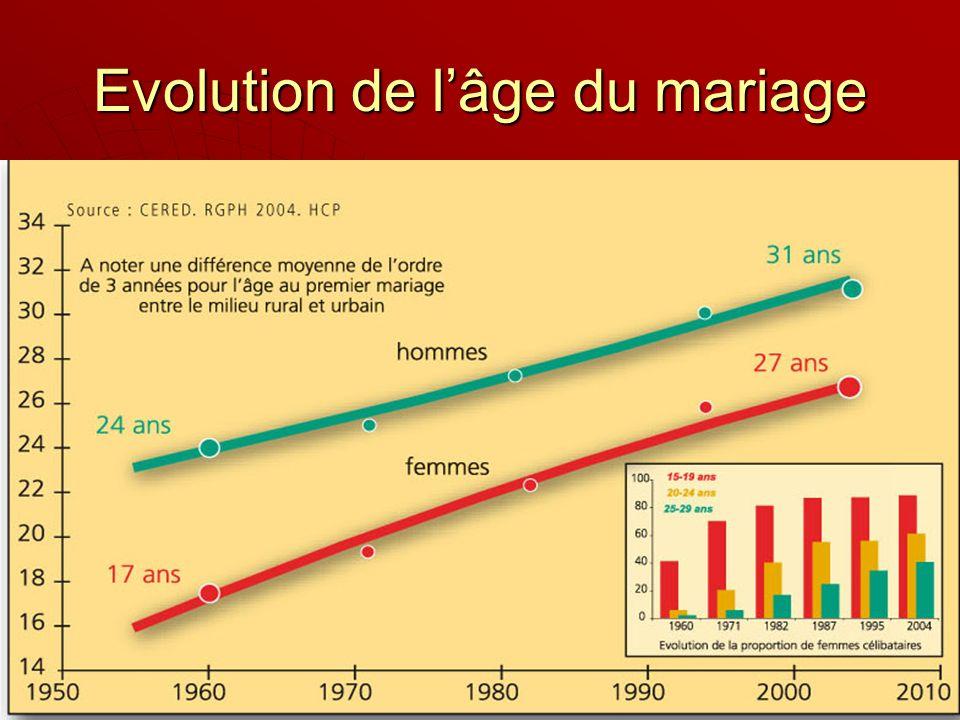 Evolution de l'âge du mariage