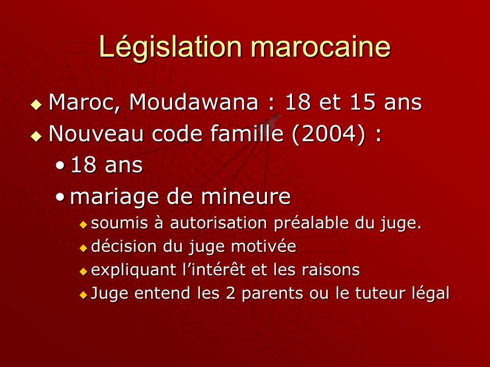 Législation marocaine