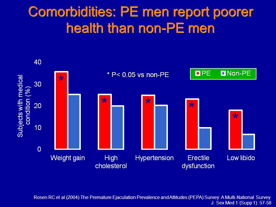 Comorbidities: PE men report poorer health than non-PE men