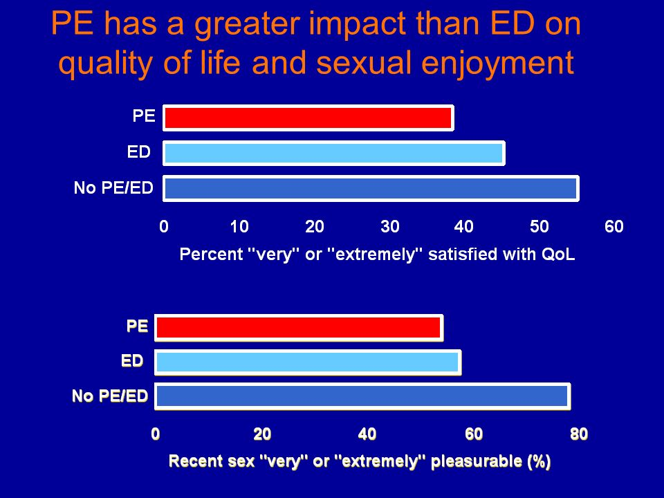PE has a greater impact than ED on quality of life and sexual enjoyment