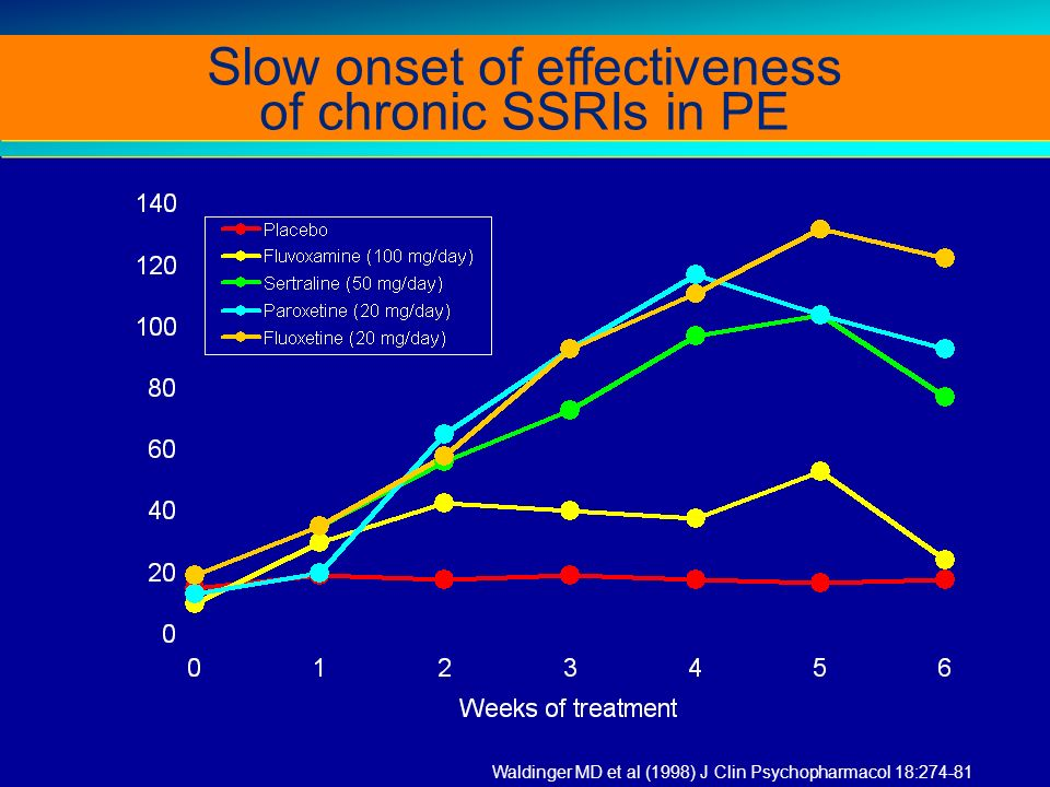 Slow onset of effectiveness of chronic SSRIs in PE