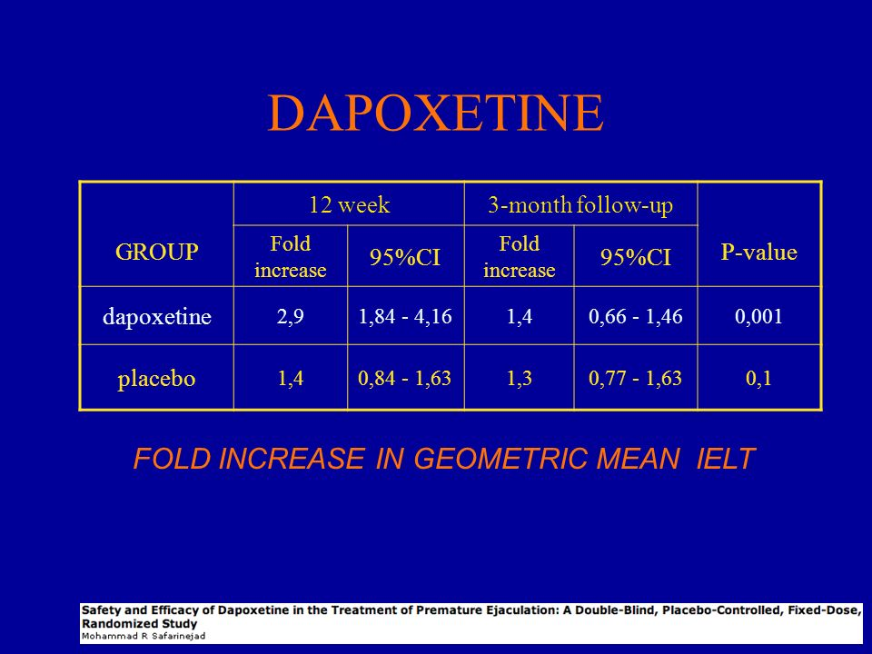DAPOXETINE FOLD INCREASE IN GEOMETRIC MEAN IELT GROUP 12 week