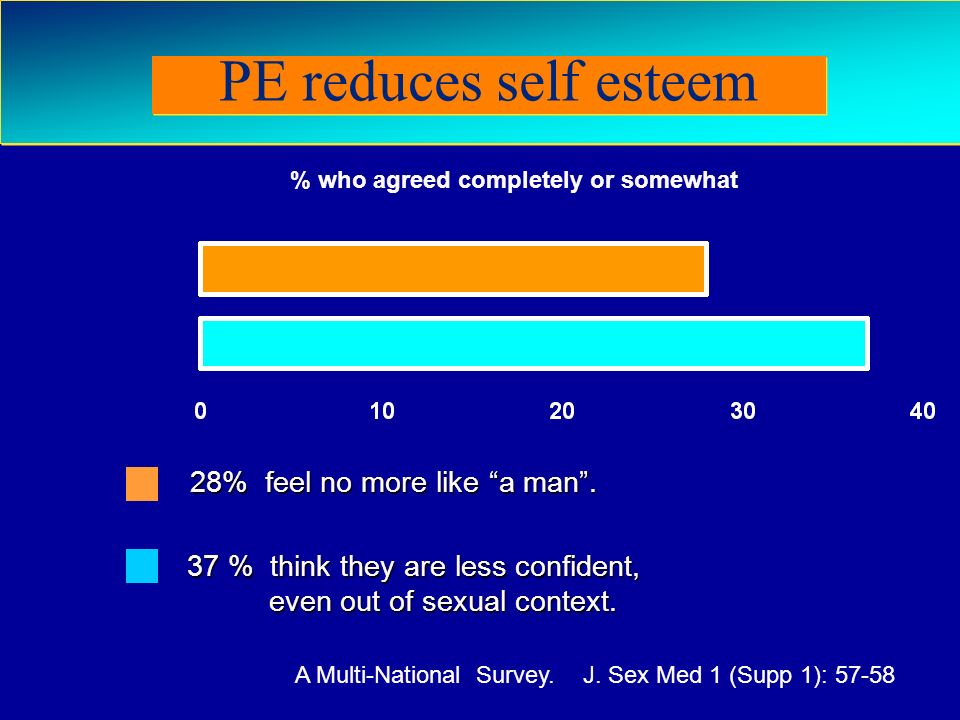 PE reduces self esteem 28% feel no more like a man .
