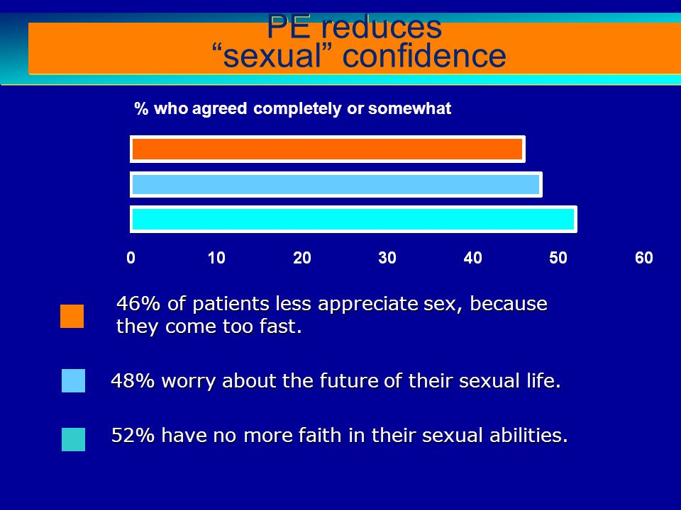 PE reduces sexual confidence
