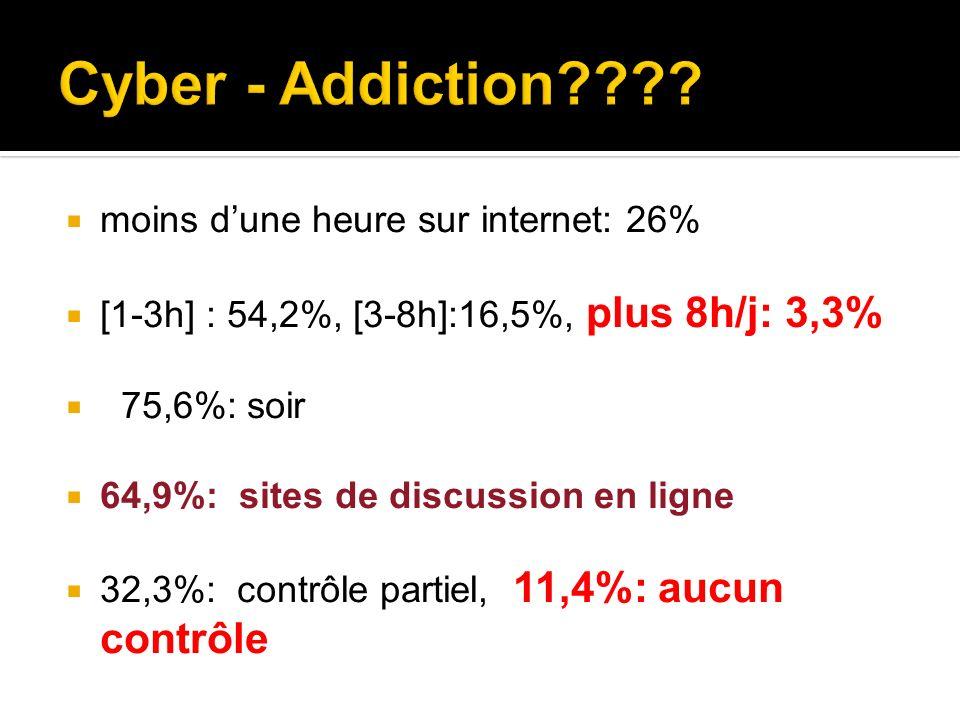 Cyber - Addiction moins d'une heure sur internet: 26%