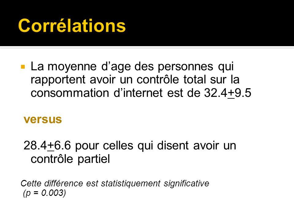 Corrélations La moyenne d'age des personnes qui rapportent avoir un contrôle total sur la consommation d'internet est de 32.4+9.5.