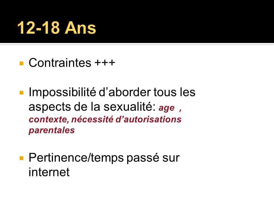 12-18 Ans Contraintes +++ Impossibilité d'aborder tous les aspects de la sexualité: age , contexte, nécessité d'autorisations parentales.