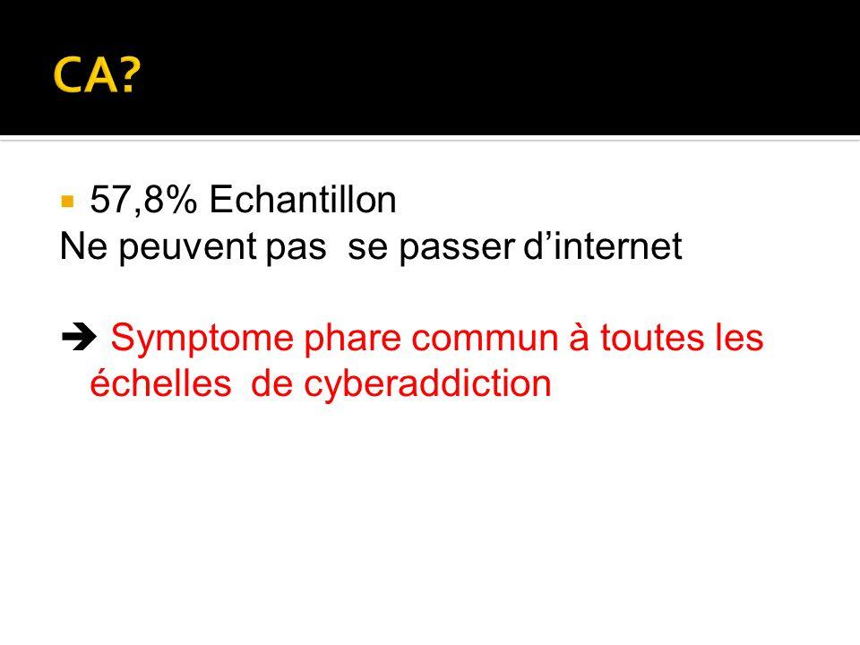 CA 57,8% Echantillon Ne peuvent pas se passer d'internet