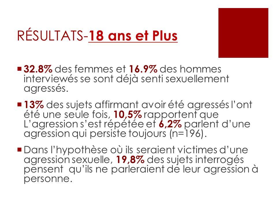 RÉSULTATS-18 ans et Plus32.8% des femmes et 16.9% des hommes interviewés se sont déjà senti sexuellement agressés.