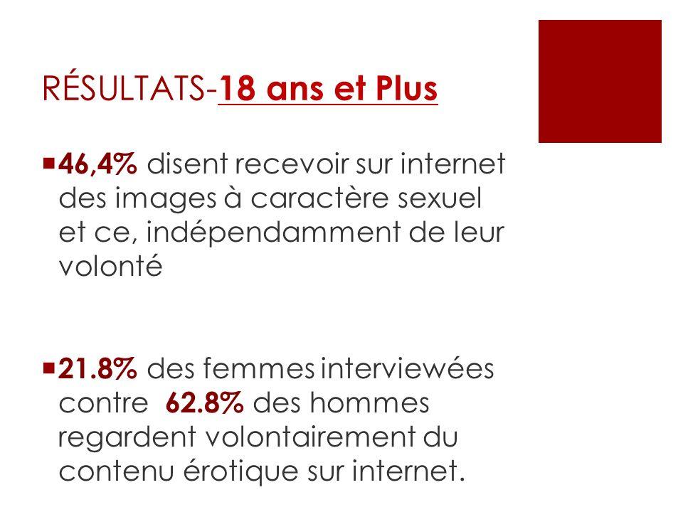 RÉSULTATS-18 ans et Plus46,4% disent recevoir sur internet des images à caractère sexuel et ce, indépendamment de leur volonté.