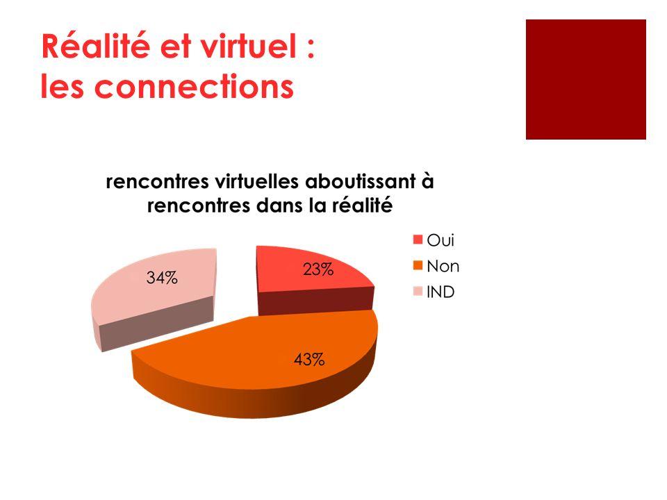 Réalité et virtuel : les connections