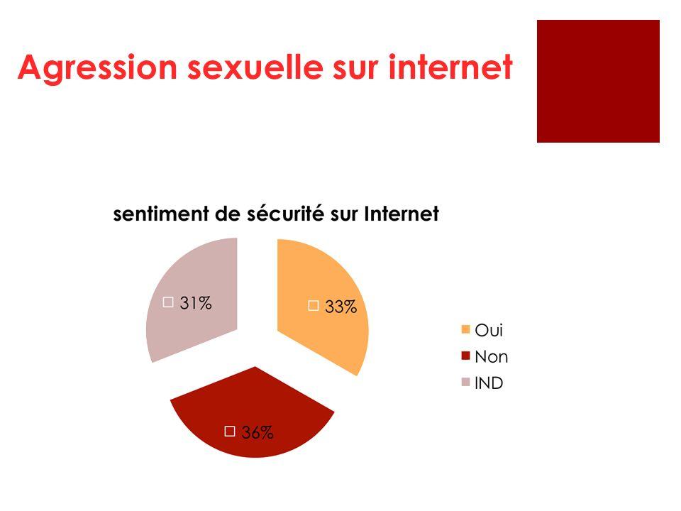 Agression sexuelle sur internet