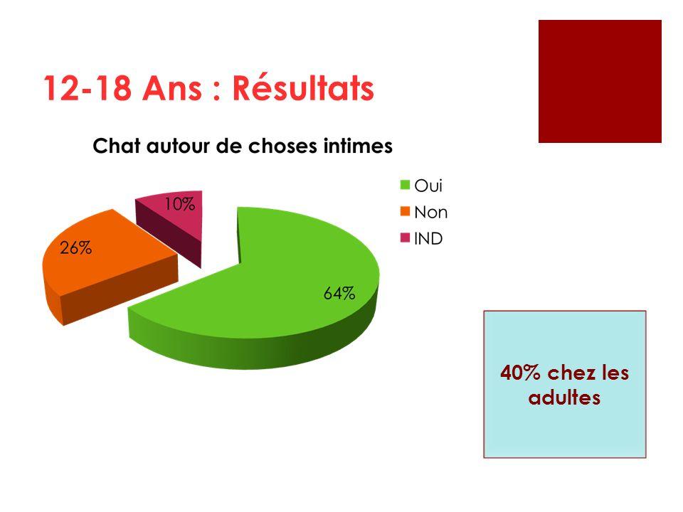 12-18 Ans : Résultats 40% chez les adultes