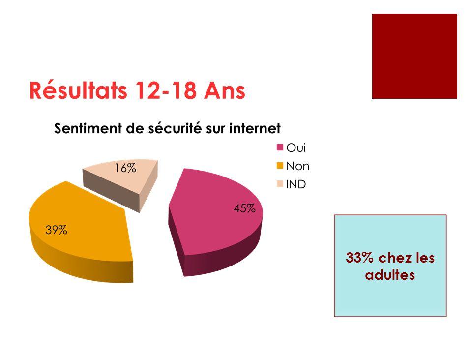 Résultats 12-18 Ans 33% chez les adultes