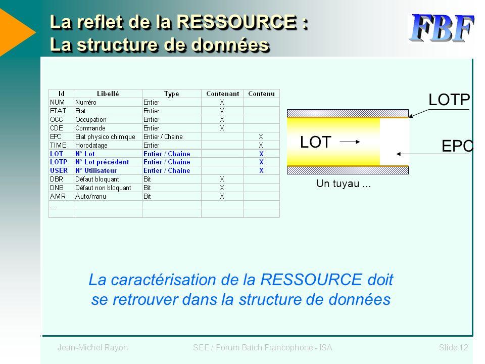 La reflet de la RESSOURCE : La structure de données
