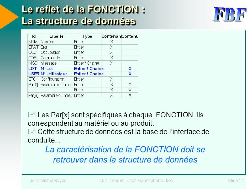 Le reflet de la FONCTION : La structure de données