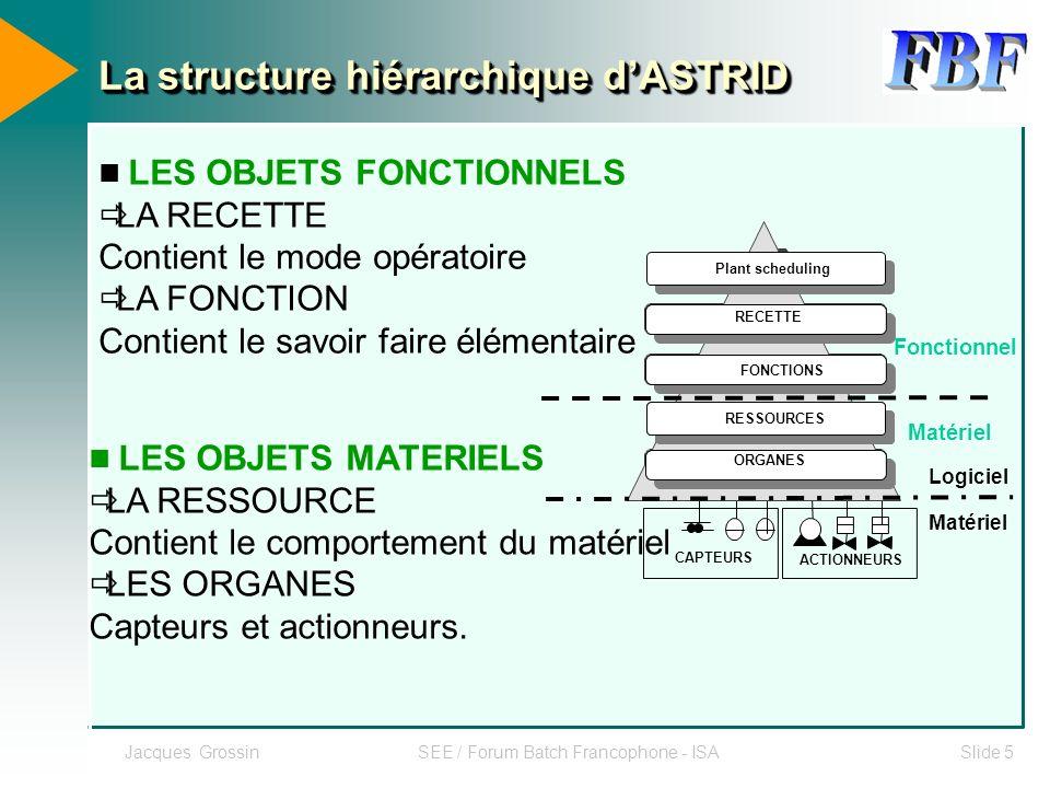 La structure hiérarchique d'ASTRID